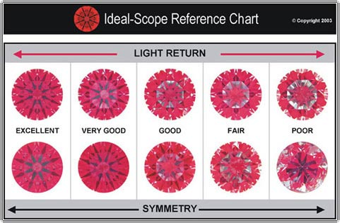 Ideal-scope Reference Chart